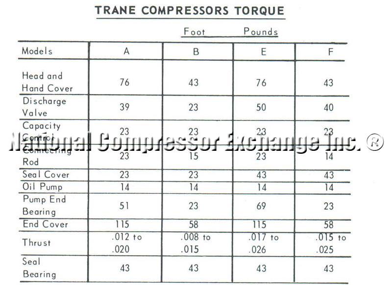 Trane Model 2E Reciprocating Semi-Hermetic Compressors