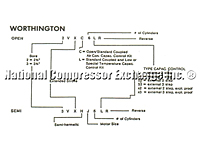 Worthington Nomenclature