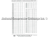 Copelametic Compressors-Maximum Continuous Current Chart